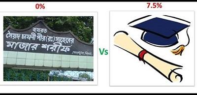 majar-vs-education
