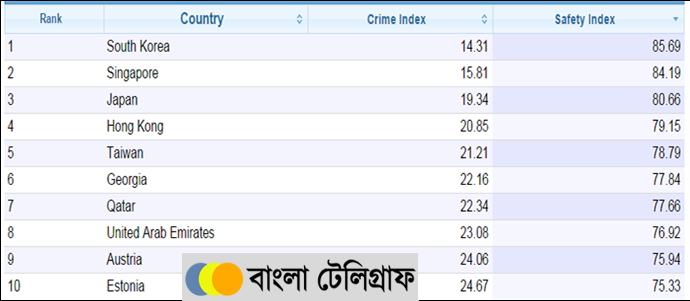 safety index