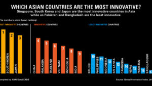 innovative-countries
