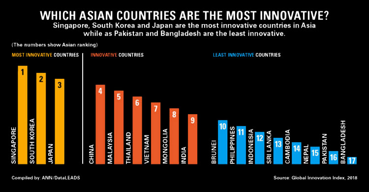 innovative-countries